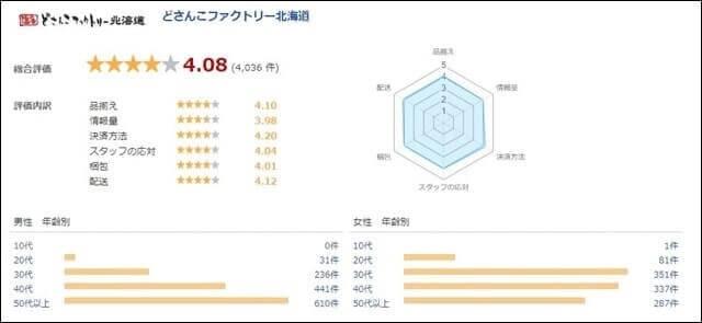 楽天市場『どさんこファクトリー北海道』の口コミ総評