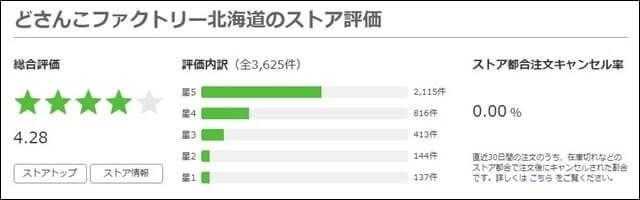 Yahoo!ショッピング『どさんこファクトリー北海道』の口コミ総評