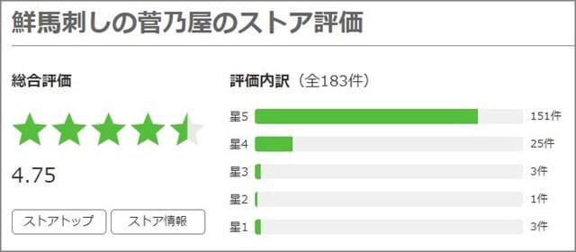 通販・菅乃屋の口コミ評判