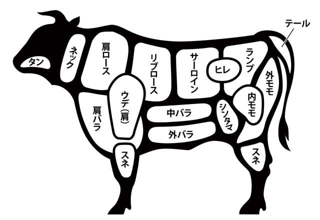牛タンの4つの部位